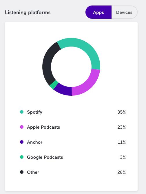 Platformy poslechů - affiliate podcast